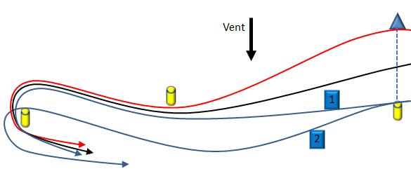trajectoires-exo-entonnoir
